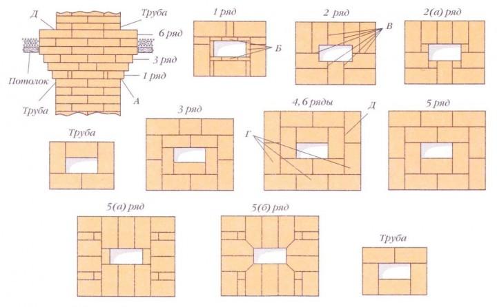 Схема кладки печного дымохода