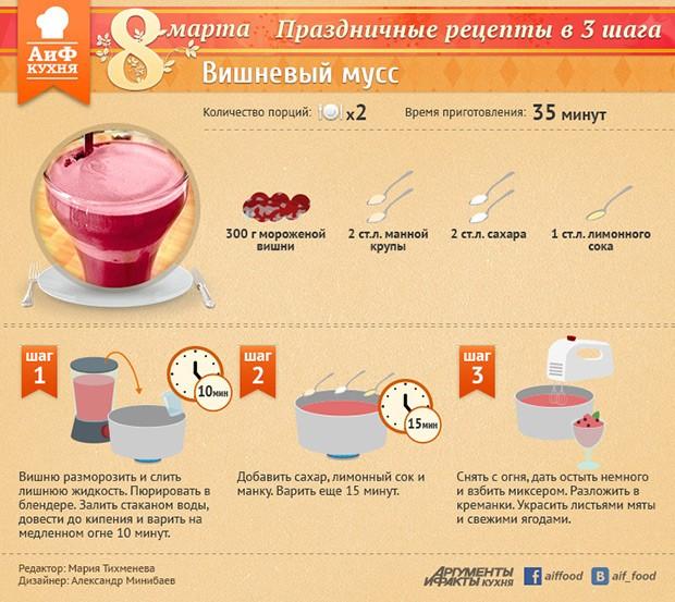 Рецепты муссов с пошагово