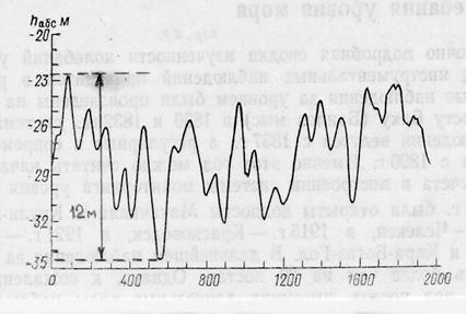 Рис. 23. Межвековой ход уровня Каспийского моря с начала нашей эры [30]