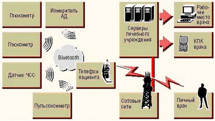 Информационная телемедицина - путь к чипизации населения России