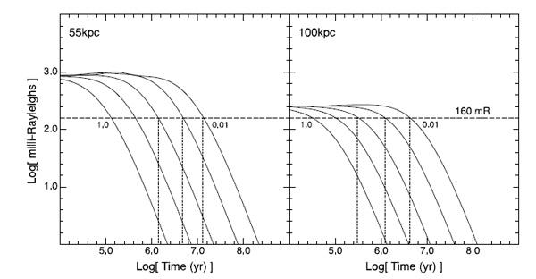 Зависимости светимости поверхностной яркости Магелланова Потока в линии Hα от времени