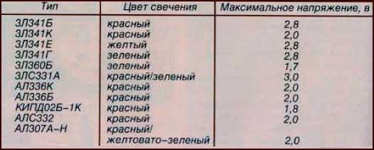 Таблица светодиодов.