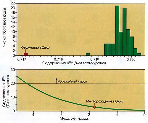 Атомы урана-235 составляют около 0,720% естественного урана